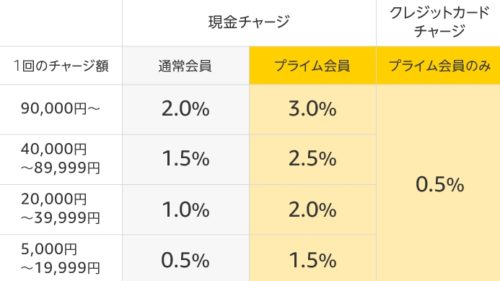 Amazonギフト券 残高チャージで最大3%ポイントキャンペーン